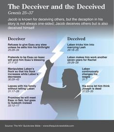 Jacob is known for decieving others, but the deception in his story is not always one-sided; Jacob decieves others but is also decieved himself. Bible Study Notebook, Bible Study Tools, Scripture Study, Bible Journal, Bible Notes, Bible Scriptures, Quick View Bible, Religion Catolica, Bible Teachings