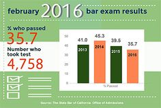 Oh my.  Bar takers need help!  In a very real sense, you ought to be preparing for the bar for 1000 days before the exam.