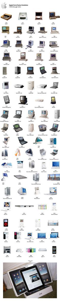 La evolución del computador