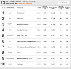 63 Best Nielsen TV Ratings images in 2016 | Tv ratings, Social tv, Music