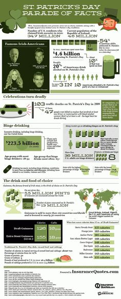 St. Patricks Day Parade Facts [Infographic]