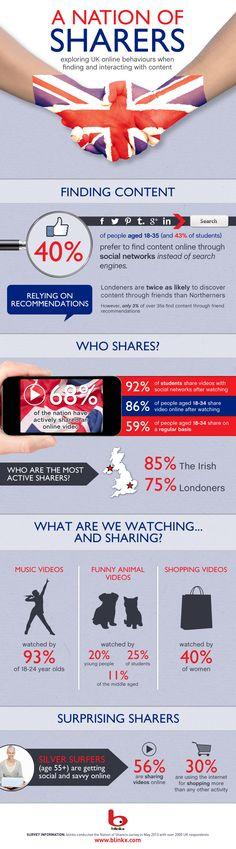 Infographic on UK online behaviours. Infographic ar ymddygiad ar-lein y Deyrnas Unedig.