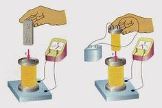 Faraday's Law of electromagnetic induction. - Electrical Engineering Pics: Faraday's Law of electromagnetic induction.
