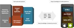 Custom Mobile Application Development #mobile #apps #development, #mobile #app #developers, #mobile #web #development, #app #developer, #mobile #application #development #company, #mobile #website #development, #mobile #software #development http://maine.remmont.com/custom-mobile-application-development-mobile-apps-development-mobile-app-developers-mobile-web-development-app-developer-mobile-application-development-company-mobile-website-de/  # Mobile App Development Mobilize Enterprise…