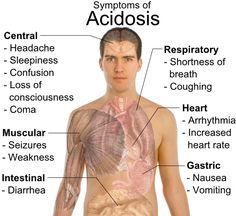 sx of acidosis