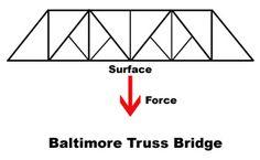 Toothpick bridge designs
