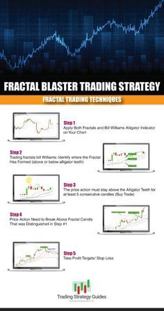 How To Trade Bill Williams Fractals A Fractal Trading Strategy