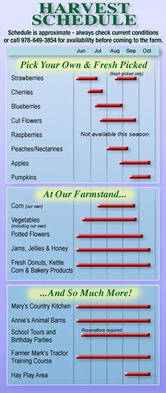 Parlee Farms Harvest Schedule -- for our upcoming Apple Picking trip! Going early this year so i can get some of my favorite apples (Honeycrisp) which are early season apples. And Jessica and I love the donuts lol plus the girls will have a blast at the petting zoo!! LOVE LOVE LOVE fall!!