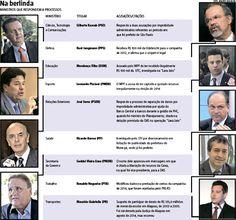 """Conhecido no meio político como """"esfinge"""" do PMDB, tido por muitos como """"apaziguador"""" e por outros como """"usurpador"""", Michel Temer, de 75 anos, é o novo presidente do Brasil e terá como desafio tirar o país da segunda mais profunda recessão da história. Confira a lista de ministros que respondem processos (01/09/2016) #Ministro #Ministério #Temer #MichelTemer #PMDB #Políticos #Infográfico #Infografia #HojeEmDia"""