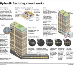 Hydraulic fracturing - how it works