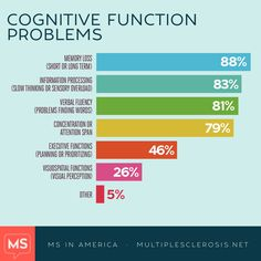 MS and Cognitive Function #Multiple Sclerosis #curems