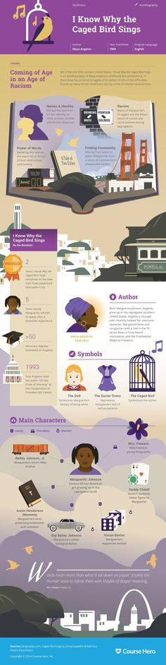 I Know Why the Caged Bird Sings Infographic