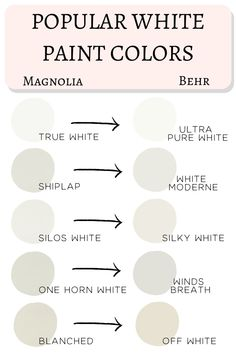 Behr 2020 Paint Colors Matched To Magnolia - - Don't get overwhelmed choosing paint colors! Joanna Gaines' most popular Magnolia paints matched to the brand new Behr 2020 paint colors. Magnolia Paint Colors, Behr Paint Colors, Magnolia Homes Paint, Magnolia Farms, Wall Colors, Paint Colors For Living Room, Paint Colors For Home, Off White Paint Colors, Best Neutral Paint Colors