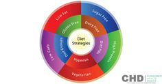 Do The Phases of South Beach Diet Help You Lose Weight?
