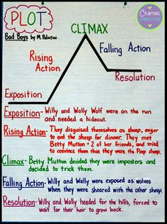 Plot Anchor Chart- This blog post about using a picture book to reinforce plot elements contains a freebie!