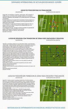 Juegos para el entrenamiento de fútbol basados en el modelo táctico Soccer Coaching, Soccer Training, Football Drills, Excercise, Education, Football Stuff, Base, Academia, Barcelona
