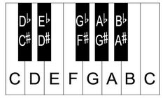 Piano lessons for beginners. Easy piano tutorials of popular songs. Learn how to play the piano. Learn all about the piano keyboard, notes, keys, sca. Piano Keyboard Layout, Piano Keyboard Notes, Keyboard Lessons, Piano Lessons, Music Lessons, Piano Scales, Guitar Scales, Guitar Chords, Ukulele