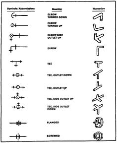 Plumbing U0026 Mechanical Blueprint Symbols Quick Card | Symbols And Languages  | Pinterest | Craftsman And Industrial