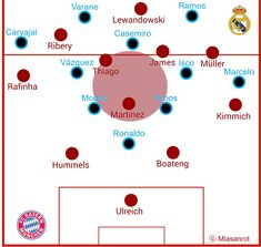 FC Bayern München - Real Madrid 1:2 (1:1)