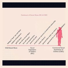 Outlining the Continuum of Child Sexual Abuse, SEC, & CSEC. Slide provided by GEMS Organization.