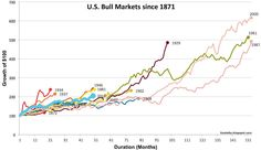 Bull Markets Since Duration and Magnitude Financial Markets, Investing, Marketing