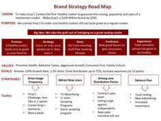 How to create a Brand Strategy Road Map   Graham Robertson   LinkedIn