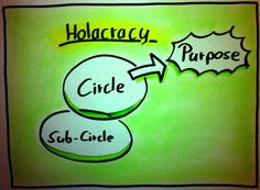 #Holacracy: Is this the logical evolutional step for business? #e20s via @RogierNoort