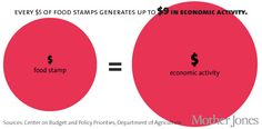 CHARTS: The Hidden Benefits of Food Stamps | Mother Jones