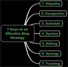 7 Keys to an Effective Blogging Strategy -- by the Personal Branding Blog