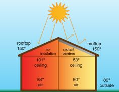 5 Benefits of Radiant Barriers: * Reduce heating and cooling cost * Increase comfort levels * Make your home or building more energy efficient * Keep heat in during the winter * Keep heat out during the summer House Building, Building Ideas, Astronaut Space Suit, Radiant Barrier, Space Suits, Radiant Floor, Radiant Heat, Heating And Cooling, Summer Heat