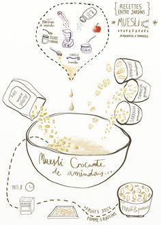 how to make homemade granola Muesli, Granola, How To Make Homemade, Foodies, Gardens, Step By Step, Buckwheat, Almond, Apple
