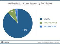 Flurry: Apple iPad versus Android tablets