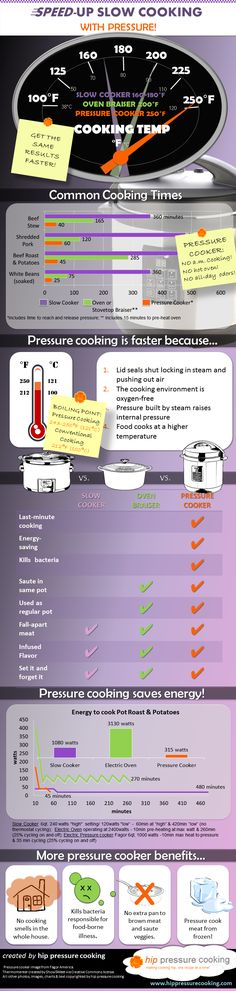 No surprise that pressure cooking is faster than slow cooking, but did you know that you can get the same fall-apart tender results using a fraction of the energy too?