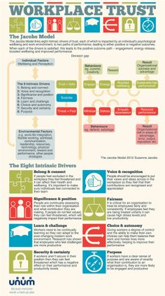 Workplace Trust [INFOGRAPHIC] #workplace#trust