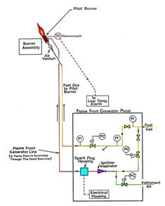 Surveillance Of The Pilot Burners Is By Use Of Thermocouples Located In The Flame Zone Of Each Burner The Thermocouple Is In 2020 Energy Renewable Energy Surveillance