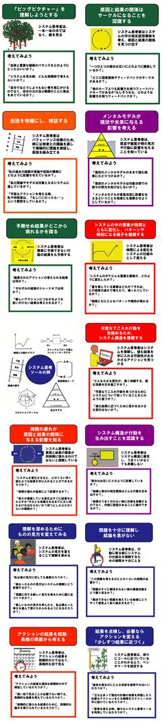 システム思考者の習慣【詳細】