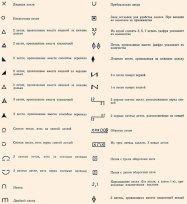 Условные обозначения к схемам вязания спицами и схемы 519