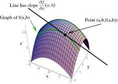 Partial derivative as slope