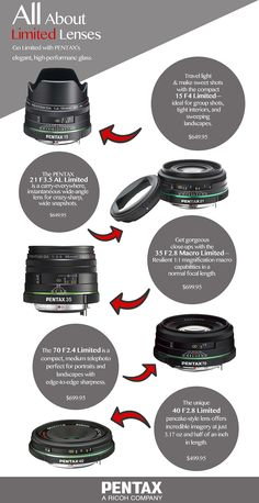 All About Limited Lenses!