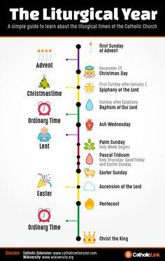 Infographic: The Liturgical Year - Catholic Link Catholic Prayers, Catholic Religious Education, Catholic Catechism, Catholic Beliefs, Catholic Mass, Catholic Quotes, Catholic Saints, Catholic Sacraments, Christianity