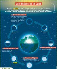 Les phases de la Lune - Mon Quotidien, le seul site d'information quotidienne pour les 10-14 ans !