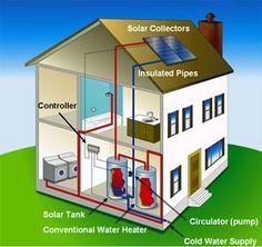 German Innovation In Solar Water Heating | Water Heating, Solar Water And  Solar
