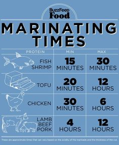 How to Marinate and Make Better Food