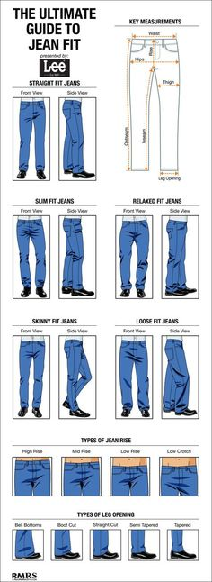 How Jeans Should Fit - LARGE Infographic – Man's Guide To Jean Style Options - Loos Fit, Regular Fit, Slim Fit Denim Guide along with denim cuts and styles.