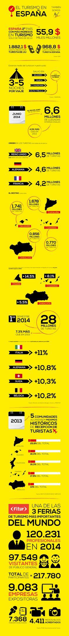 España consigue máximos históricos en #turismo en 2014