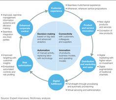 How digital transformation drives business value Business Technology, Digital Technology, New Technology, Technology Roadmap, Change Management, Time Management, Project Management, Leadership, Marketing Models