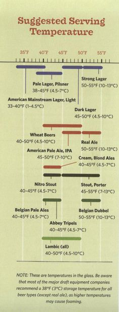 beer serving temperature suggestions