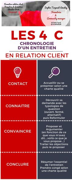 Psychology infographic and charts Les 4 C en communication relation client Infographic Description Les 4 C en communication relation client Marketing Services, Sales And Marketing, Business Marketing, Elevator Pitch, Communication, Leadership Coaching, Web Design, Customer Experience, User Experience