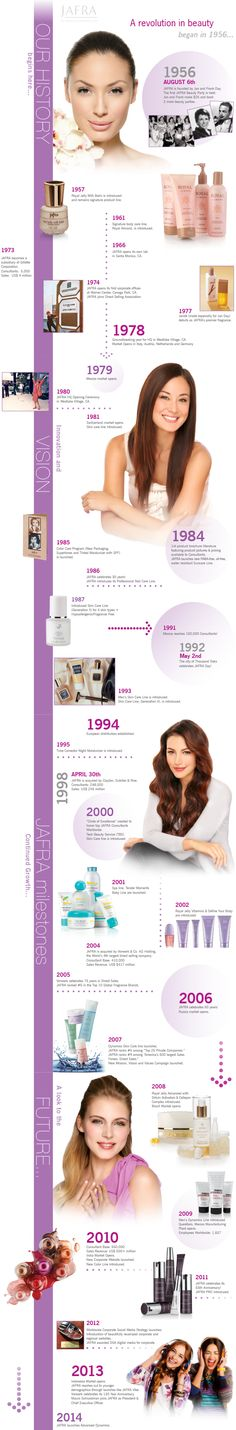 JAFRA Cosmetics Official Timeline
