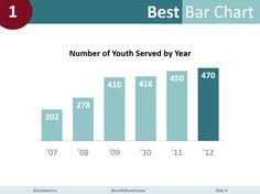 Dataviz Challenge Can You Make a Basic Bar Chart? Program Evaluation, Cool Bars, Data Visualization, Program Design, Non Profit, Assessment, Bar Chart, Foundation, Challenges